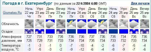 погода в кизнере на 10 дней рп5 новинки автора