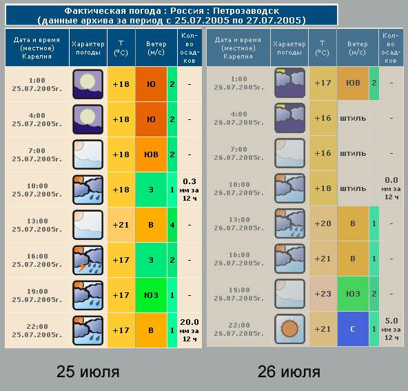 Погода по амурской области п новобурейский