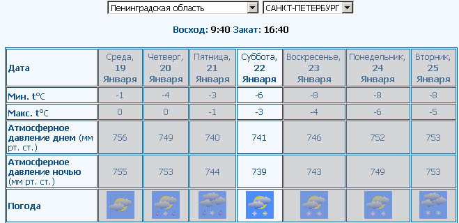 Киров прогноз погоды 2016
