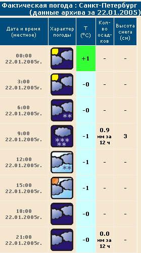Погода в санкт петербурге 22 января 2005