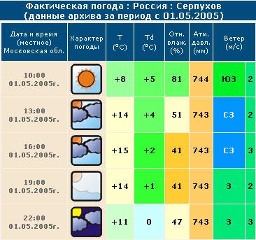 aрхив погоды москвa: